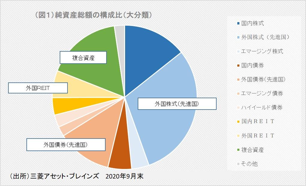 (図1)純資産総額の構成比(大分類)