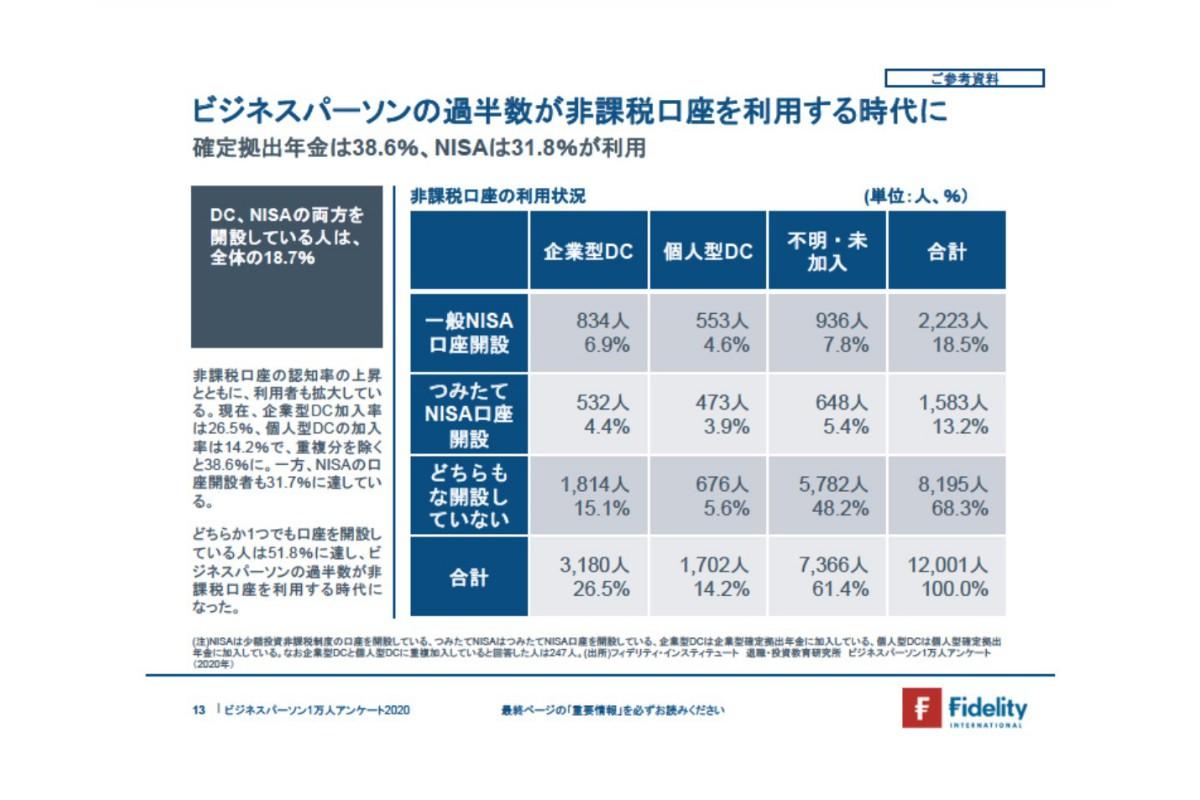ビジネスパーソンの過半数が非課税口座を利用する時代に