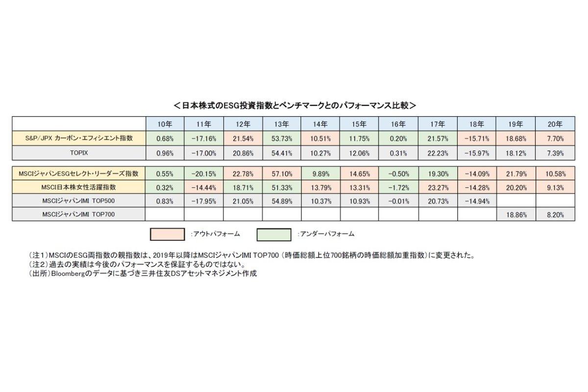 日本株式のESG投資指数とベンチマークとのパフォーマンス比較