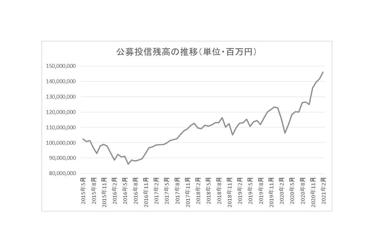 公募投信残高の推移(単位・百万円)