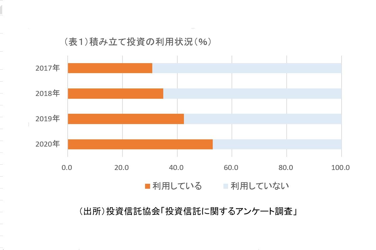(表1)積立投資の利用状況(%)