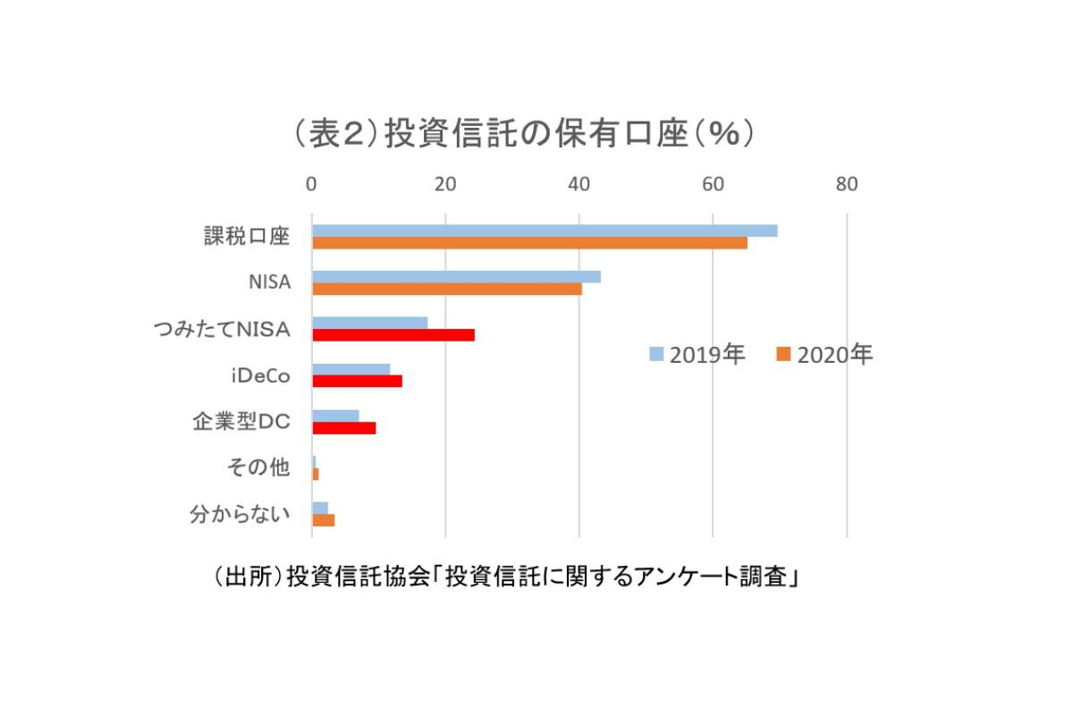 (表2)投資信託の保有口座(%)