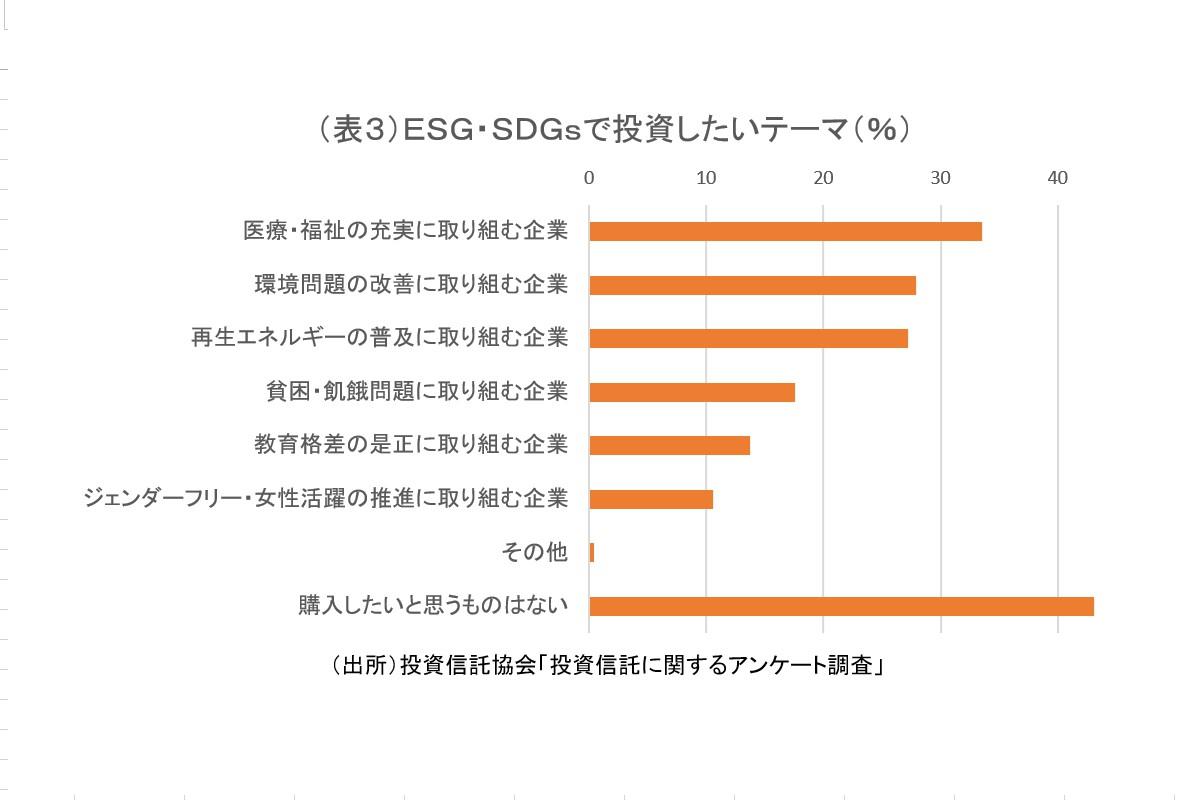 (表3)ESG・SDGsで投資したいテーマ(%)