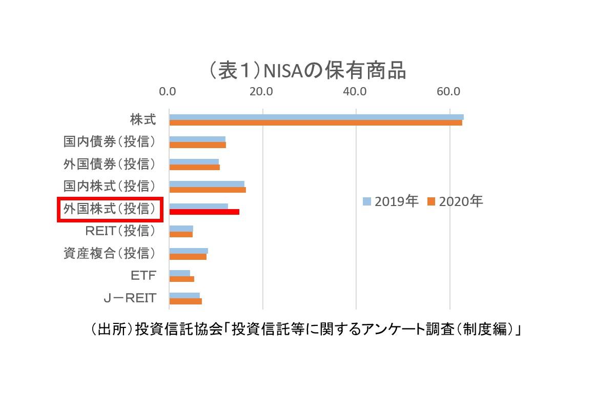 (表1)NISAの保有商品