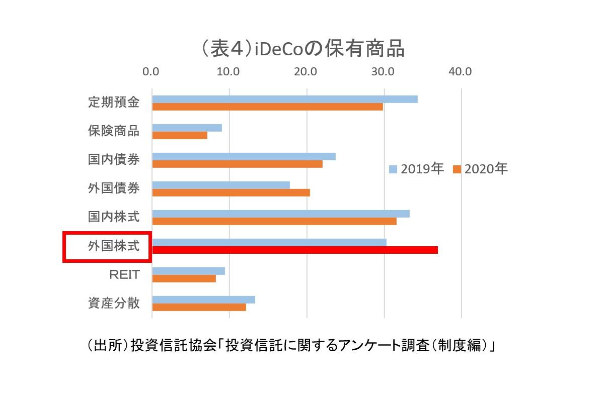 (表4)iDeCoの保有商品