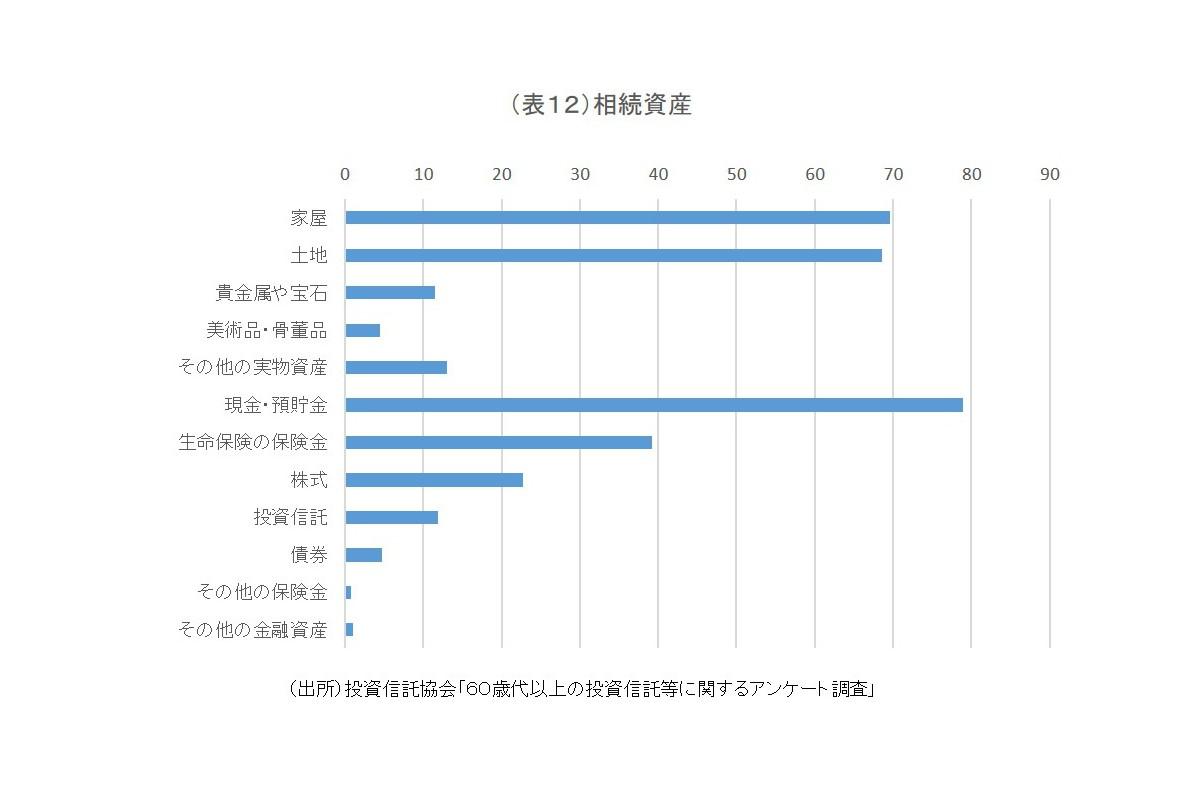 (表12)相続資産
