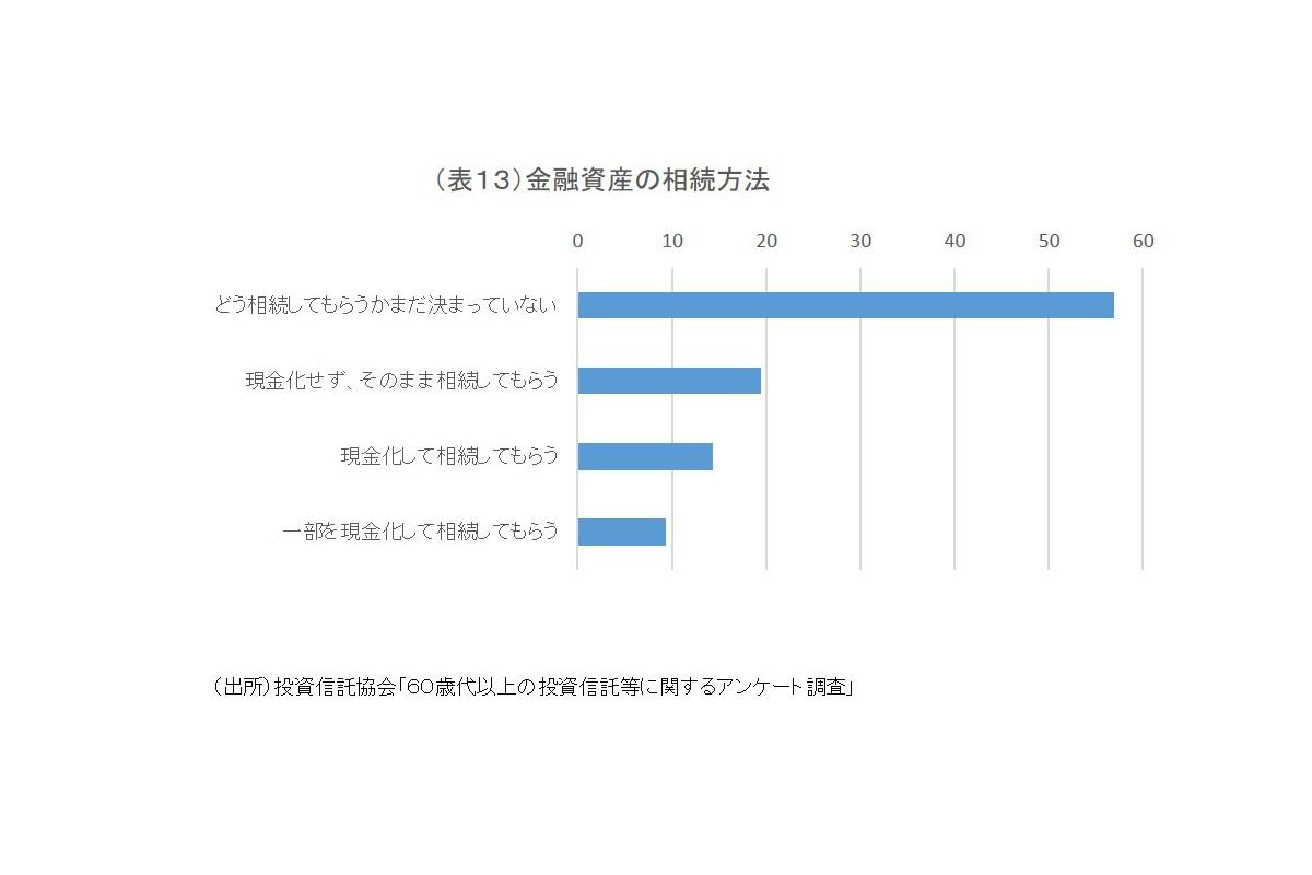(表13)金融資産の相続方法