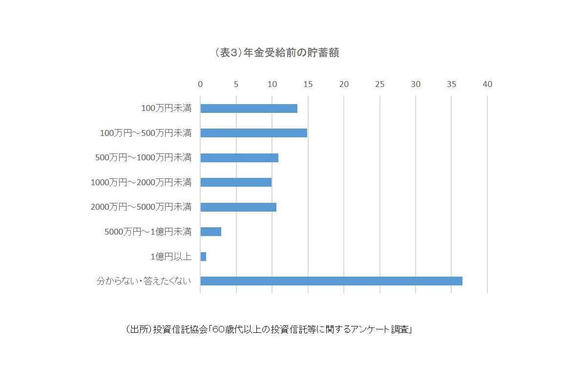 (表3)年金受給前の貯蓄額