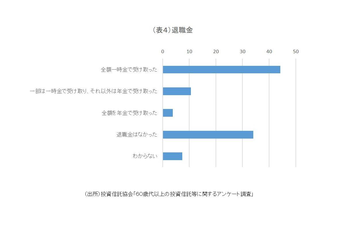 (表4)退職金