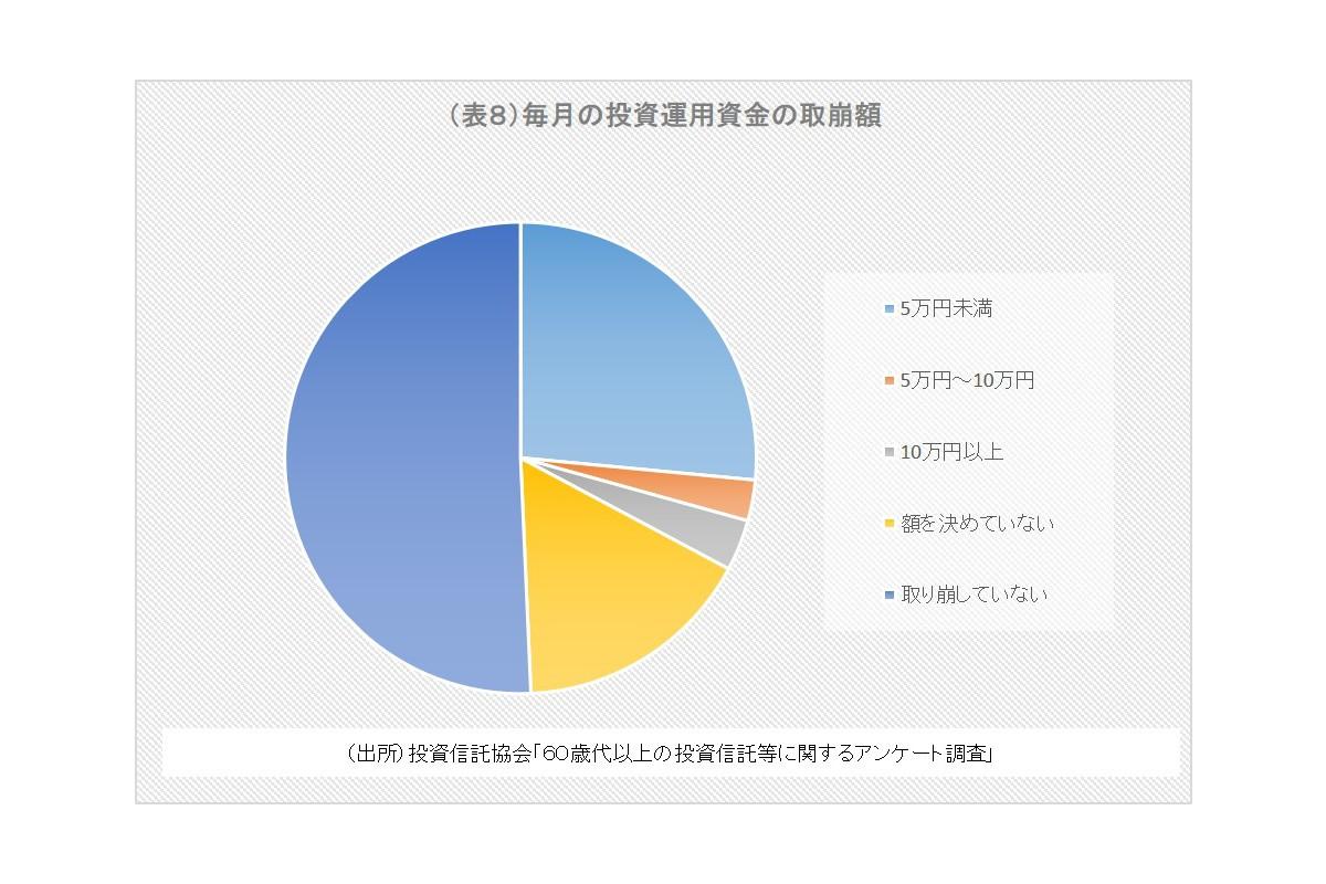 (表8)毎月の投資運用資金の取崩額