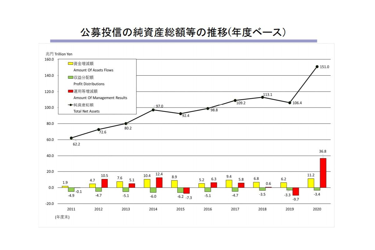 公募投信の純資産総額等の推移(年度ベース)