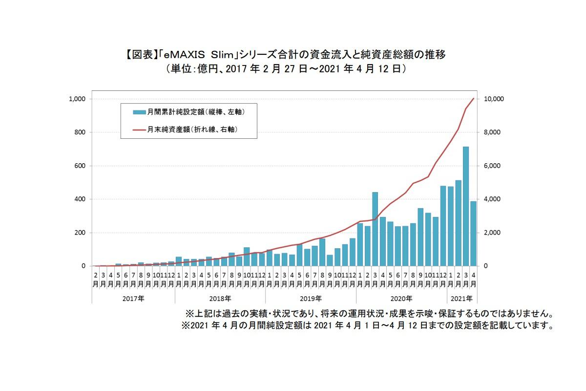 「eMAXIS Slim」シリーズ合計の資金流入と純資産総額の推移