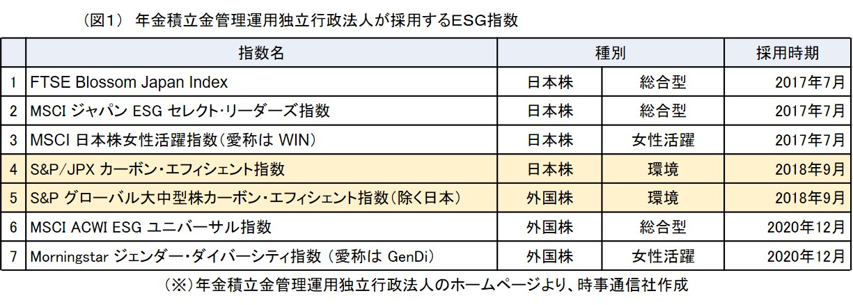 (図1) 年金積立金管理運用独立行政法人が採用するESG指数