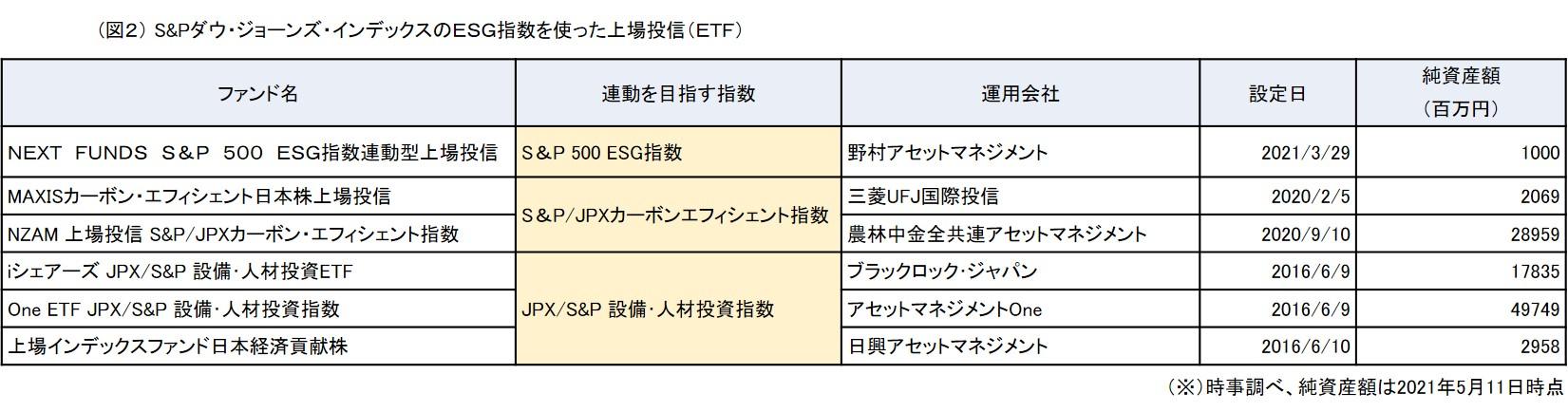 (図2) S&Pダウ・ジョーンズ・インデックスのESG指数を使った上場投信(ETF)