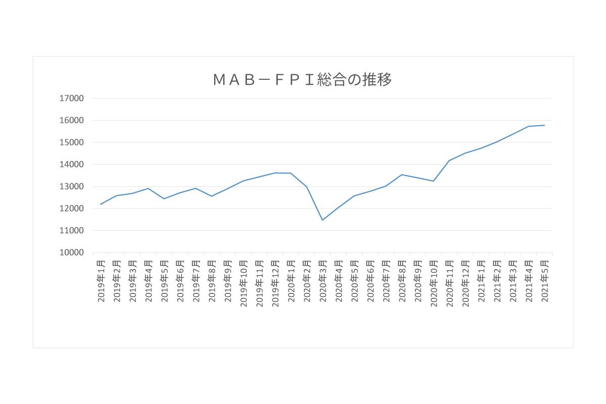 MAB-FPI総合の推移
