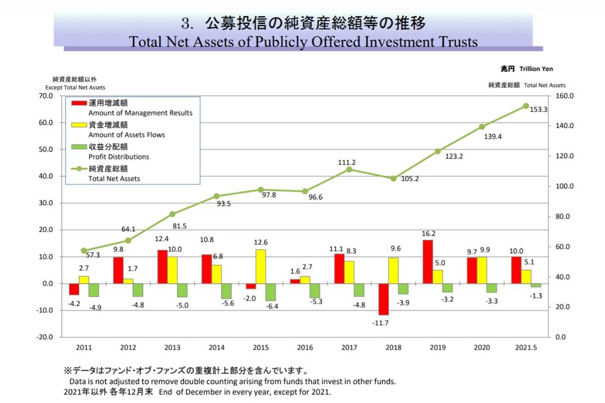 公募投信の純資産総額等の推移