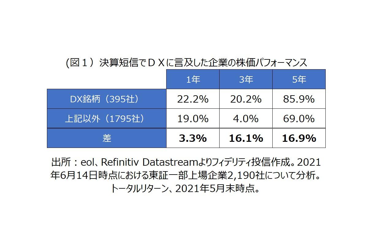 (図1)決算短信でDXに言及した企業の株価パフォーマンス