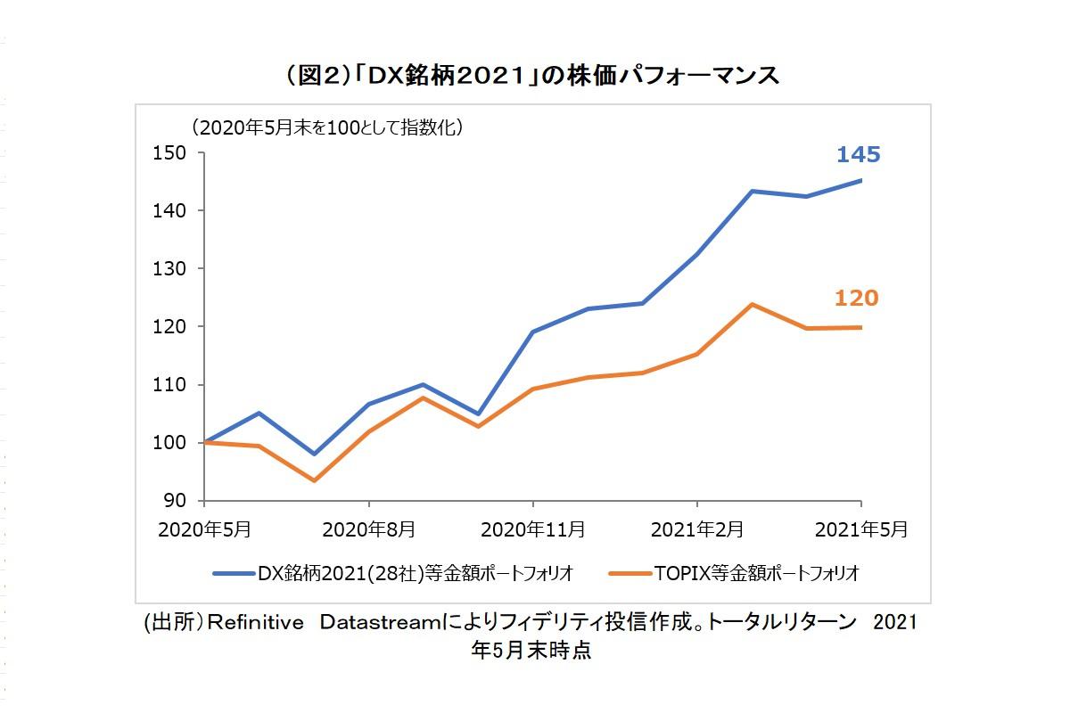 (図2)「DX銘柄2021」の株価パフォーマンス