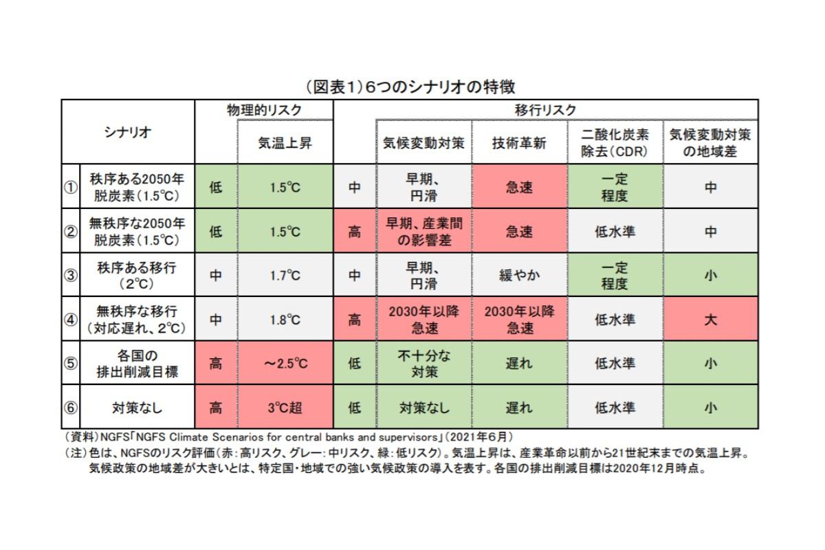 (図表1)6つのシナリオの特徴