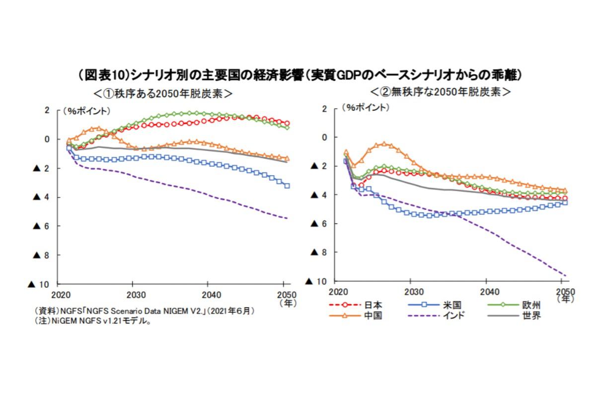 (図表10)シナリオ別の主要国の経済影響(実質GDPのベースシナリオからの乖離)