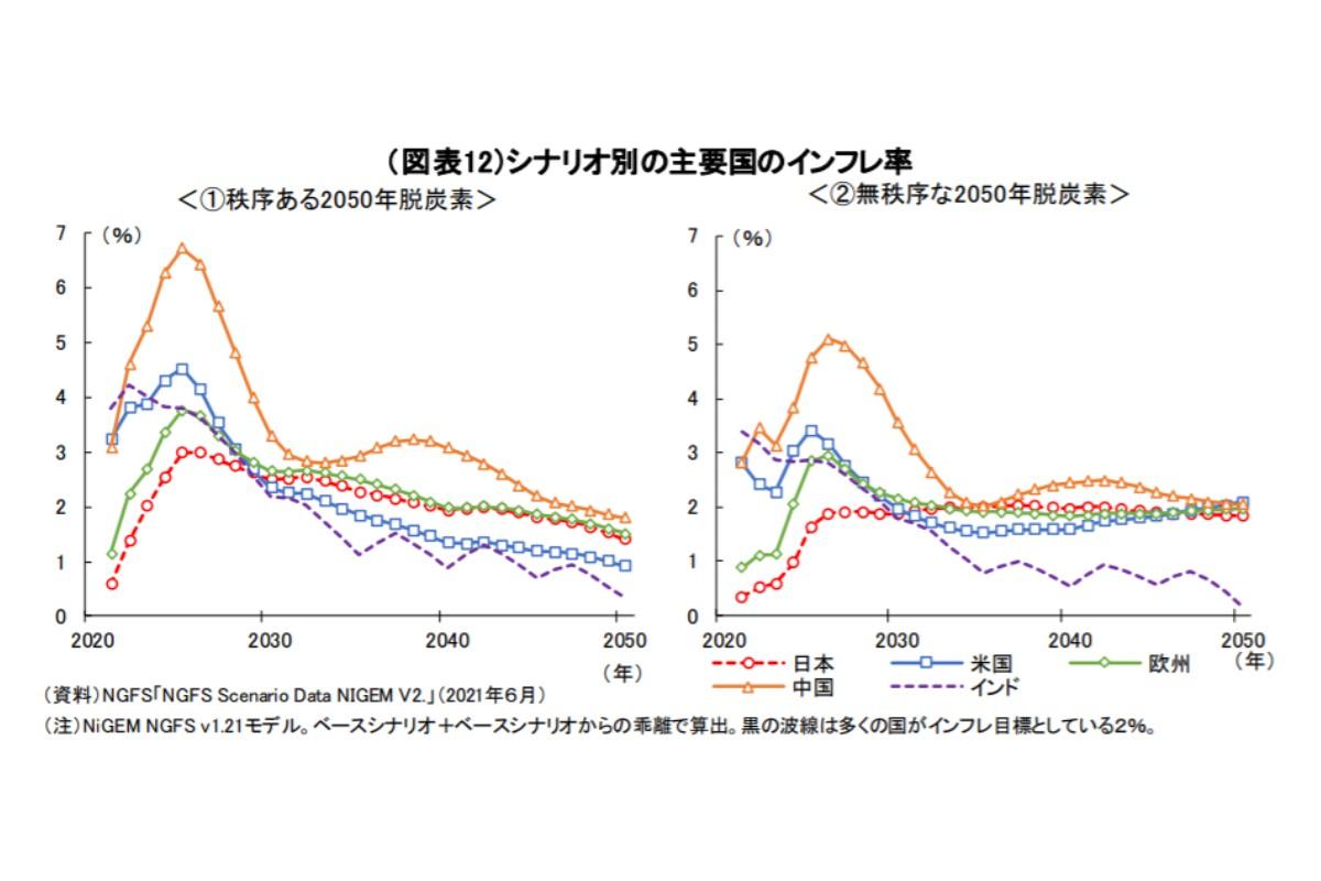 (図表12)シナリオ別の主要国のインフレ率