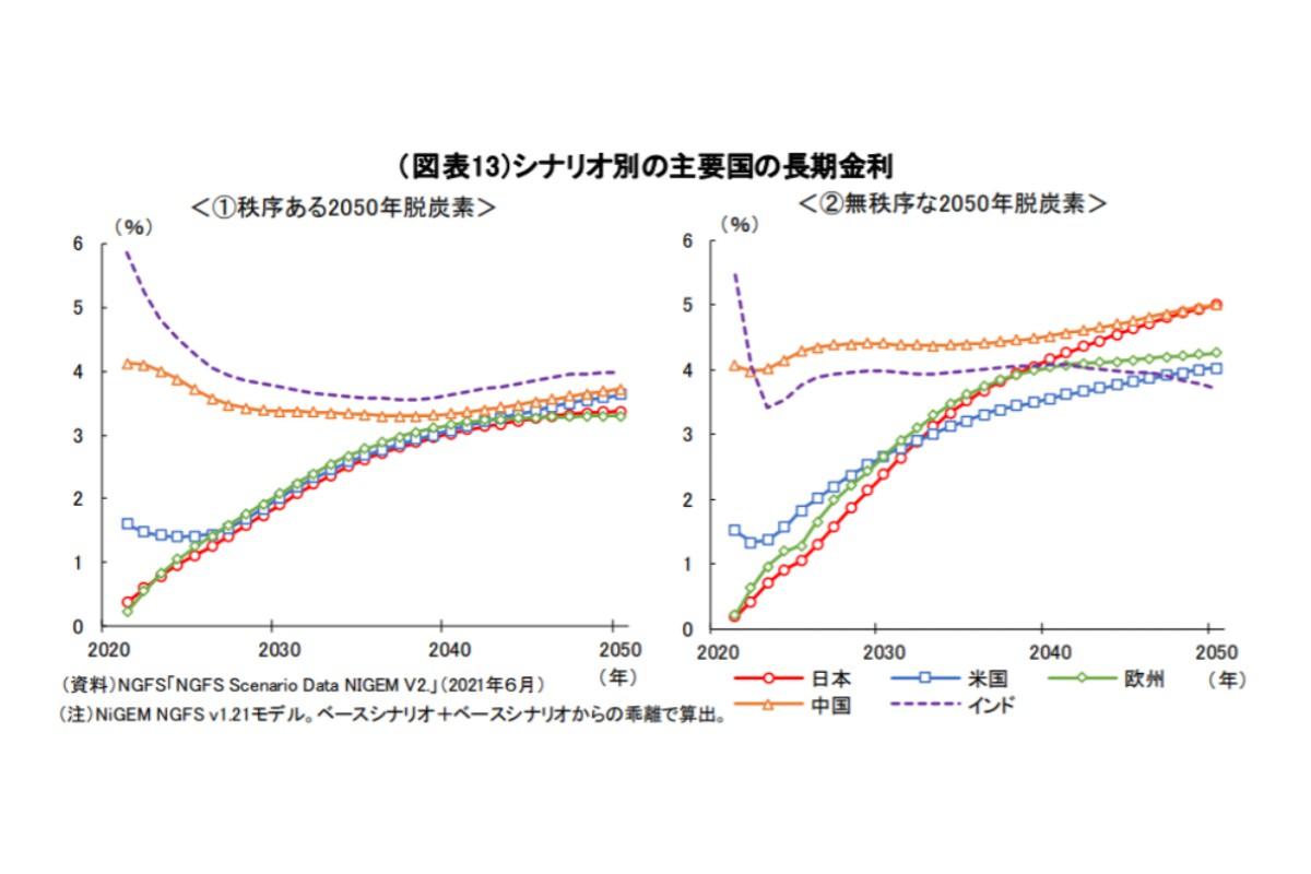 (図表13)シナリオ別の主要国の長期金利