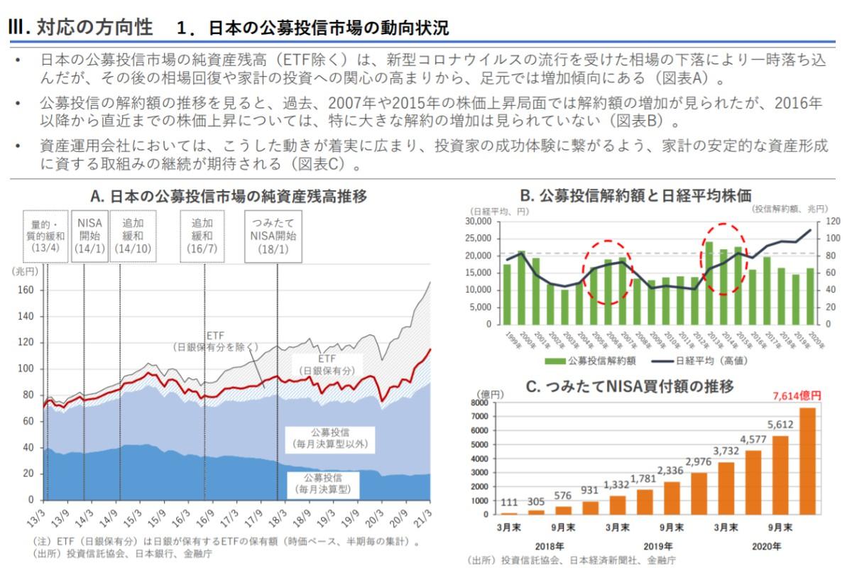 日本の公募投信市場の動向状況