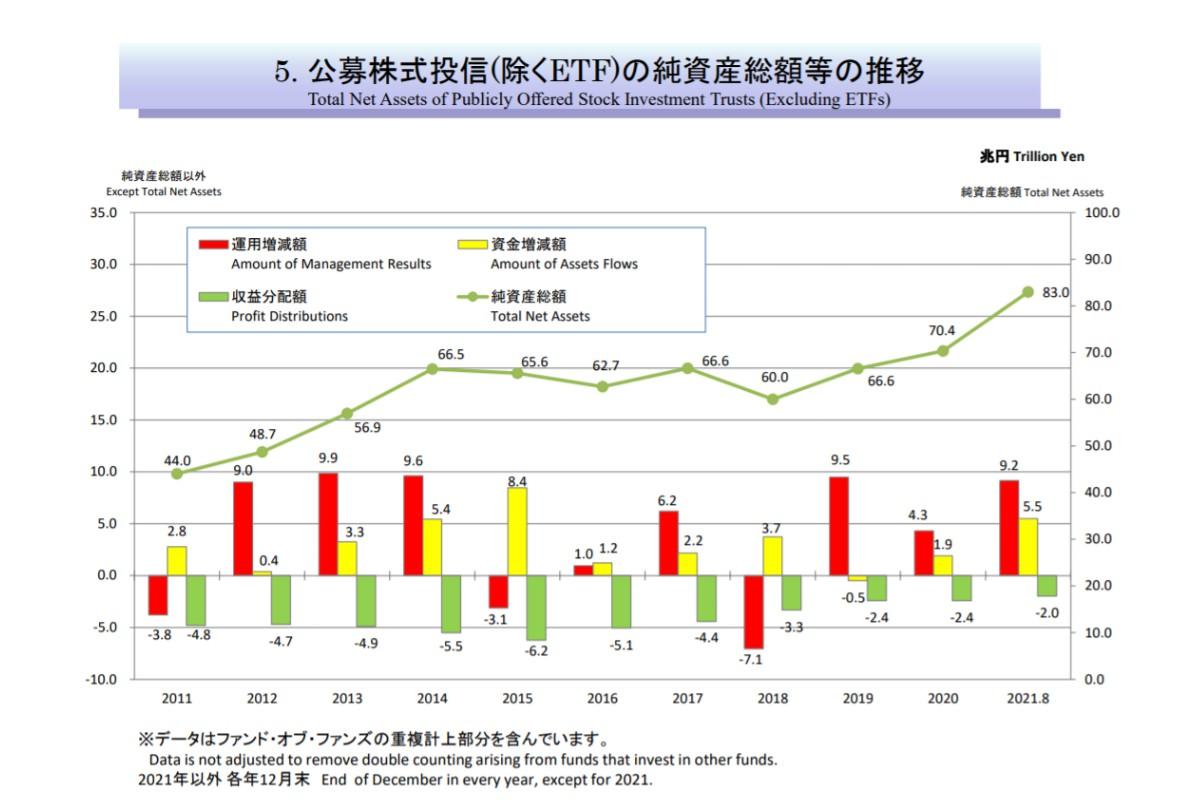 公募株式投信(除くETF)の純資産総額の推移