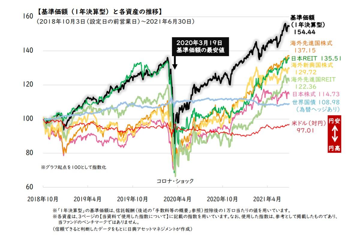 基準価額(1年決算型)と各資産の推移