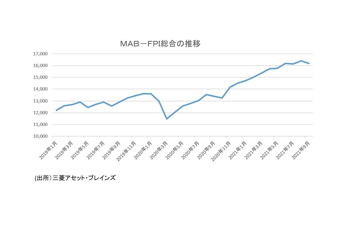 MAB-FPI総合
