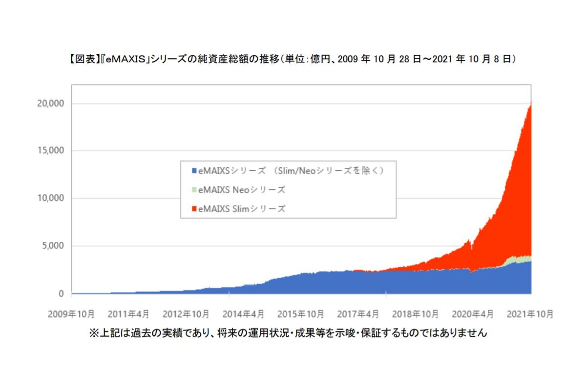『eMAXIS」シリーズの純資産総額の推移