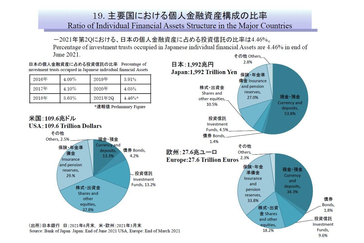 主要国における個人金融資産構成の比率