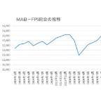 11月末のMAB-FPI総合、プラス7.01%=11カ月ぶりに最高値を更新