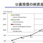 3月末の投信残高、150兆円を超える=5カ月連続で過去最高-投信協会