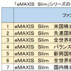 「eMAXIS Slim」、1兆円突破=受益者還元で手数料低下-三菱UFJ国際投信