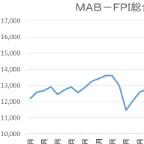 4月末のMAB-FPI総合、プラス2.34%=6カ月連続で過去最高