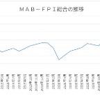 5月末のMAB-FPI総合、プラス0.31%=7カ月連続で過去最高