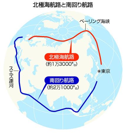 北極海航路と南回り航路