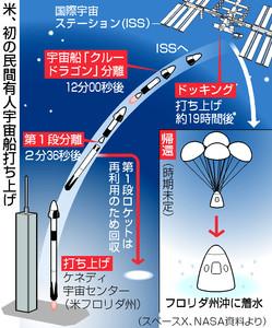 米、初の民間有人宇宙船打ち上げ