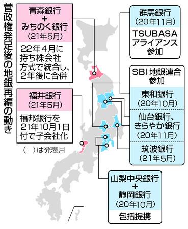 菅政権発足後の地銀再編の動き