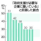 新型コロナめぐる企業支援評価、日本が最低=失業懸念は最多―民間6カ国調査