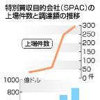 米で「空箱」会社の上場急増=SPAC、日本も解禁検討―過熱や弊害の指摘も