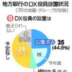DX役員、地銀の45%=コロナ禍で設置加速―37%は予定なし・時事通信調査